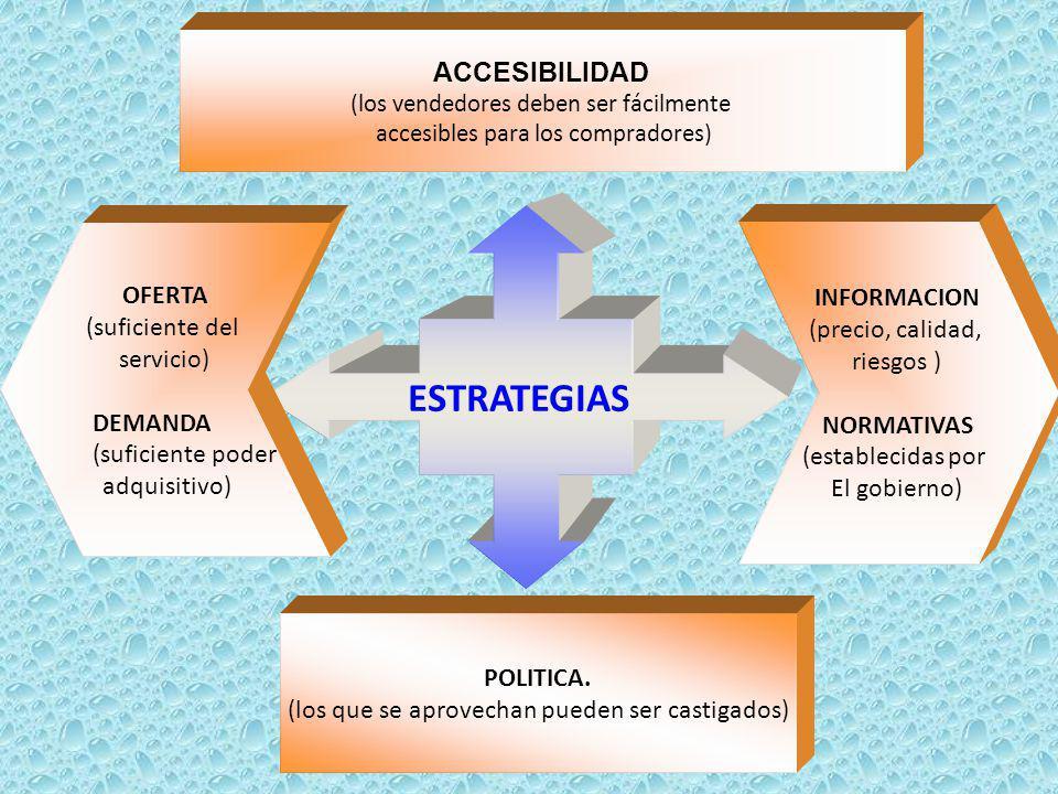 ESTRATEGIAS ACCESIBILIDAD OFERTA INFORMACION (suficiente del