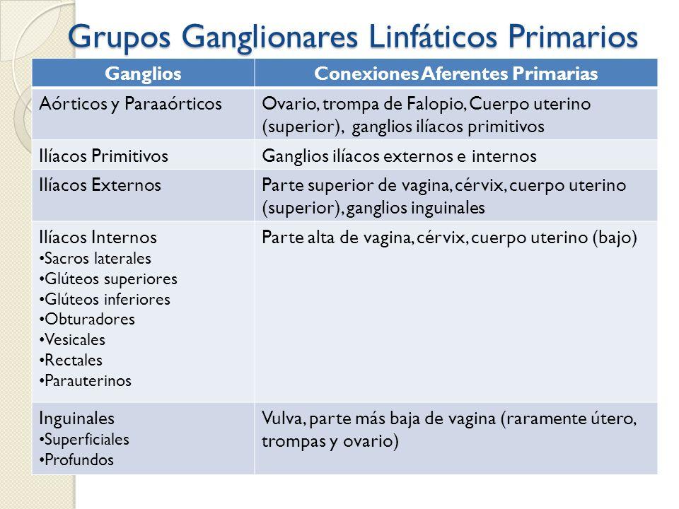 Grupos Ganglionares Linfáticos Primarios