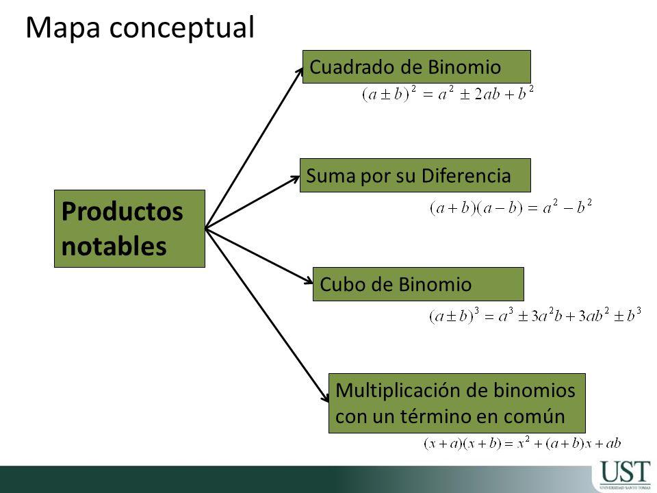 Mapa conceptual Productos notables Cuadrado de Binomio