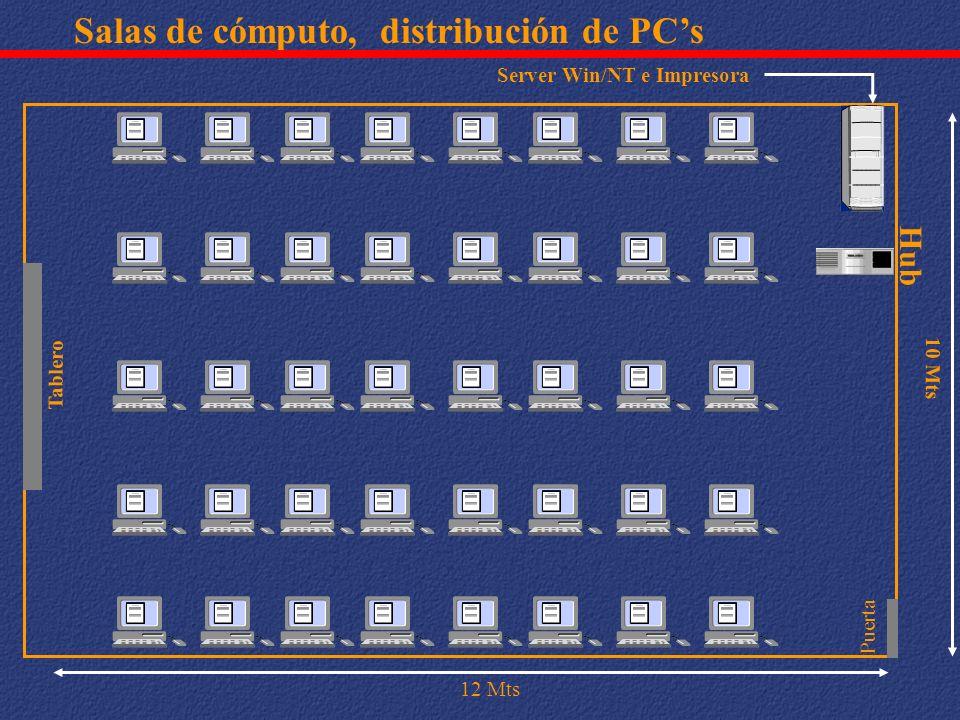 Salas de cómputo, distribución de PC's