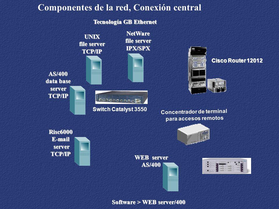 Concentrador de terminal