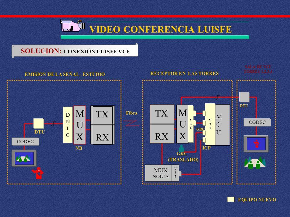 SOLUCION: CONEXIÓN LUISFE VCF