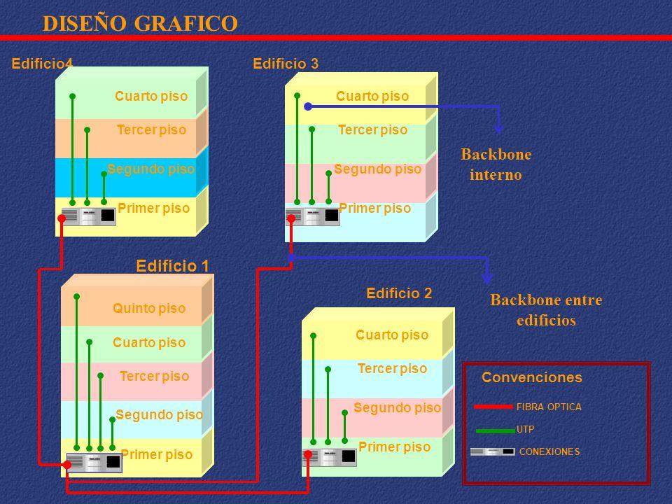 DISEÑO GRAFICO Backbone interno Edificio 1 Backbone entre edificios