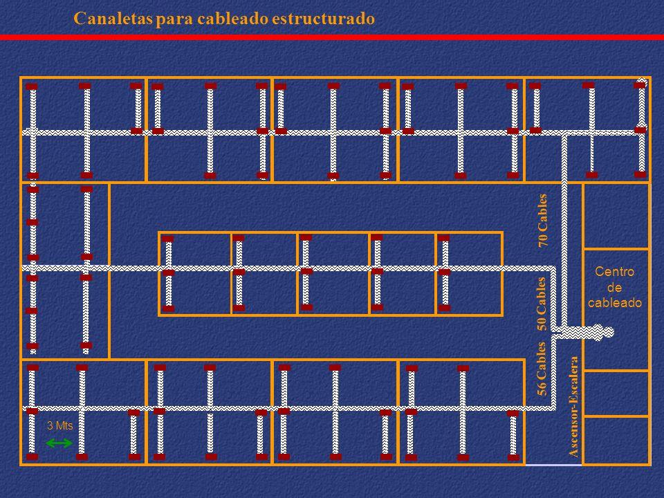Canaletas para cableado estructurado