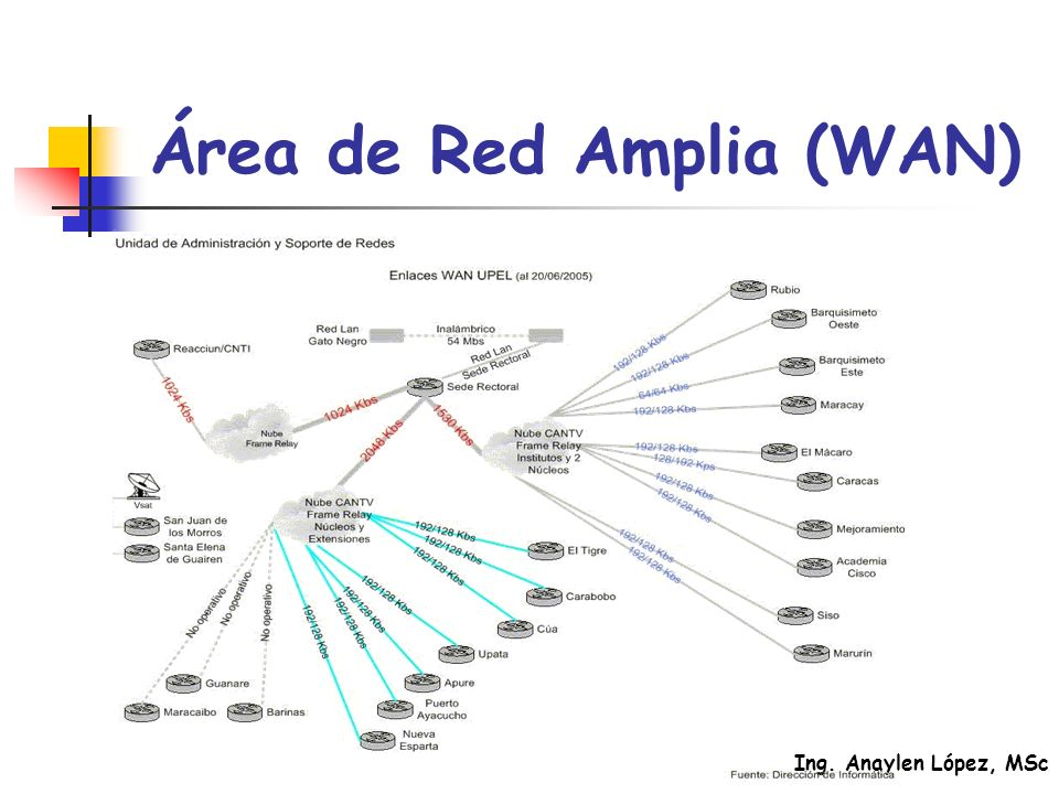 Área de Red Amplia (WAN)