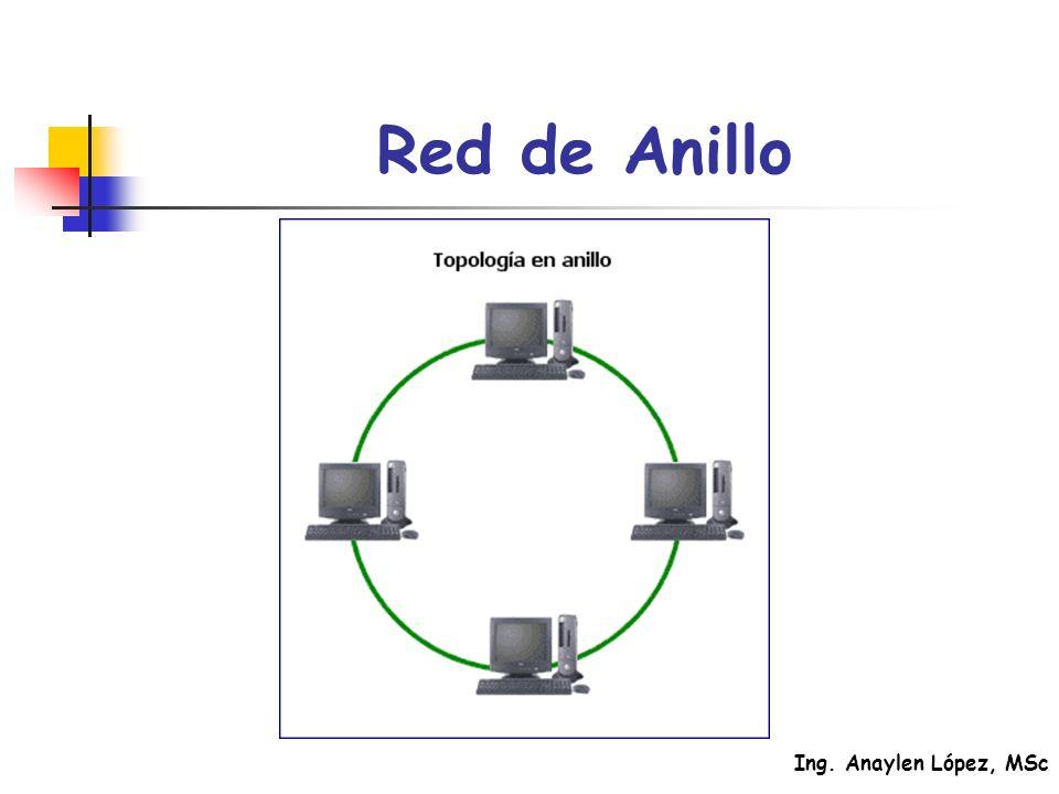 Red de Anillo