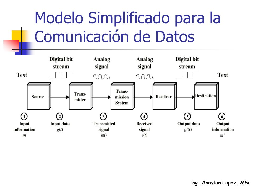 Modelo Simplificado para la Comunicación de Datos