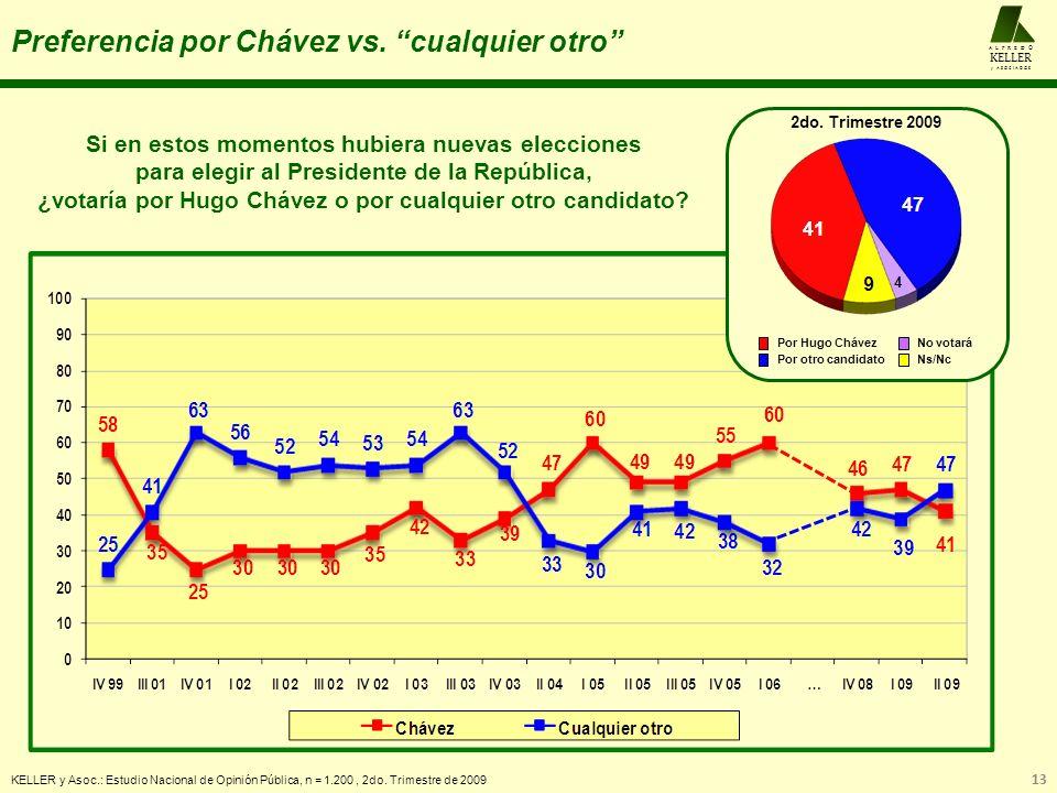 Preferencia por Chávez vs. cualquier otro