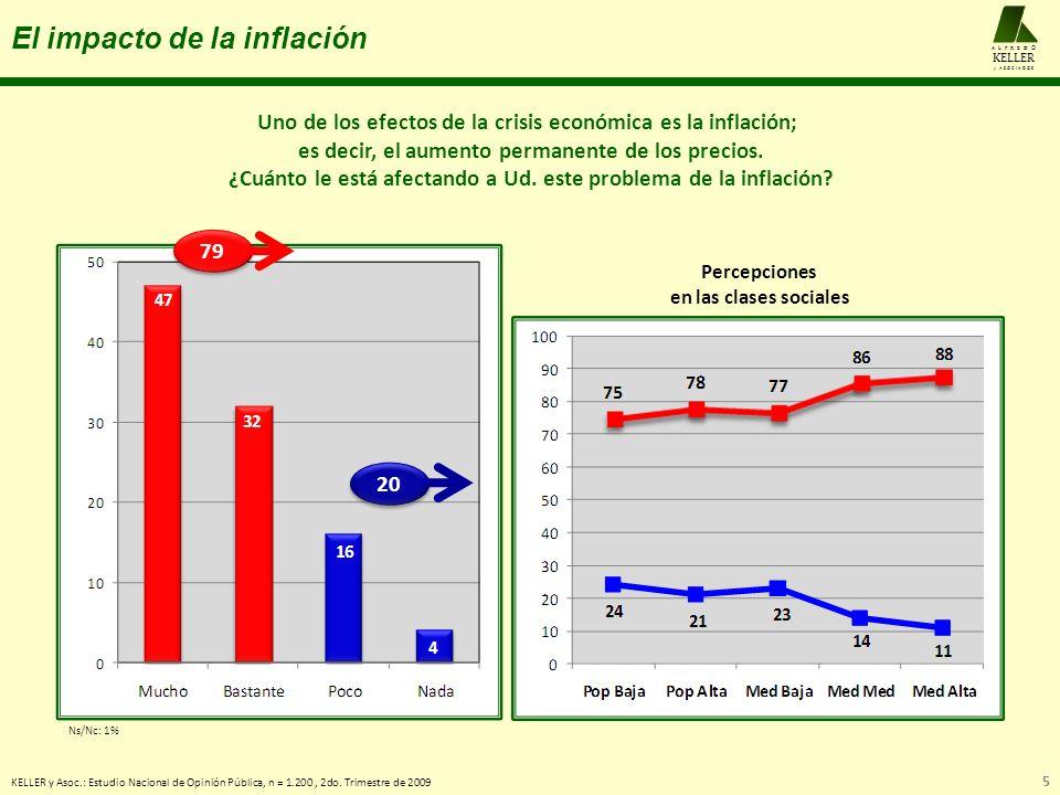 El impacto de la inflación