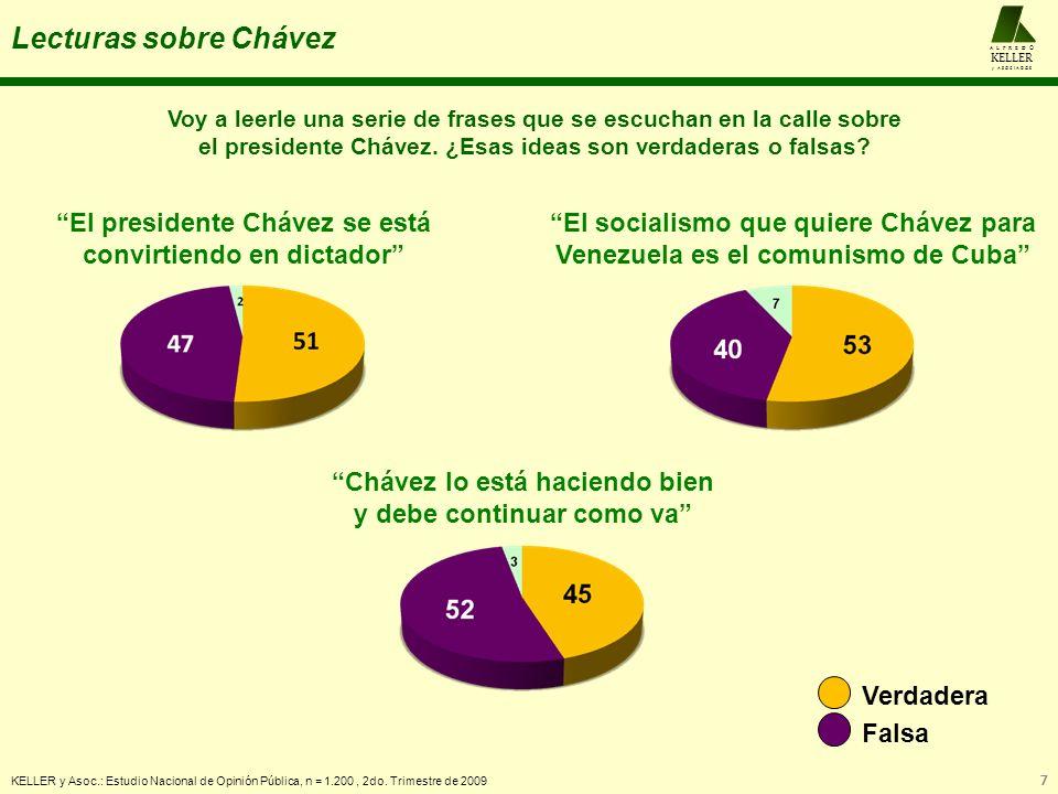 Lecturas sobre Chávez El presidente Chávez se está
