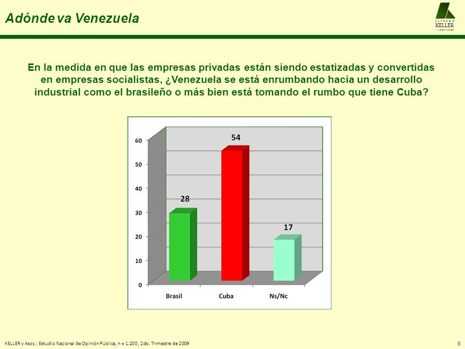 A L F R E D O KELLER. y A S O C I A D O S. Adónde va Venezuela.