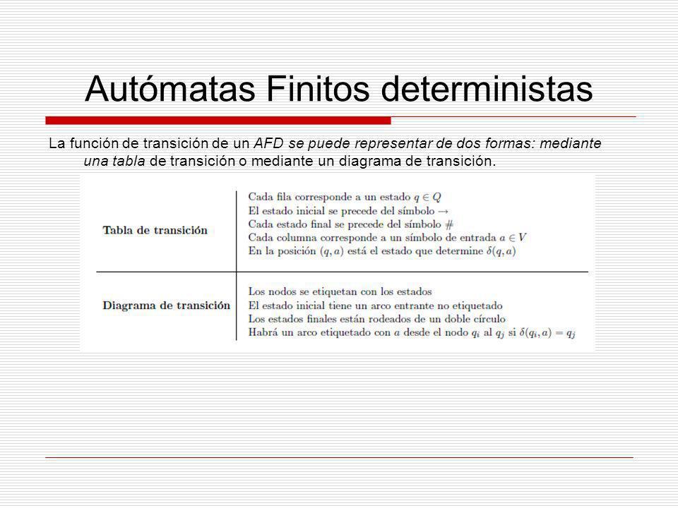 Autómatas Finitos deterministas