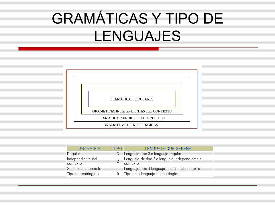 GRAMÁTICAS Y TIPO DE LENGUAJES