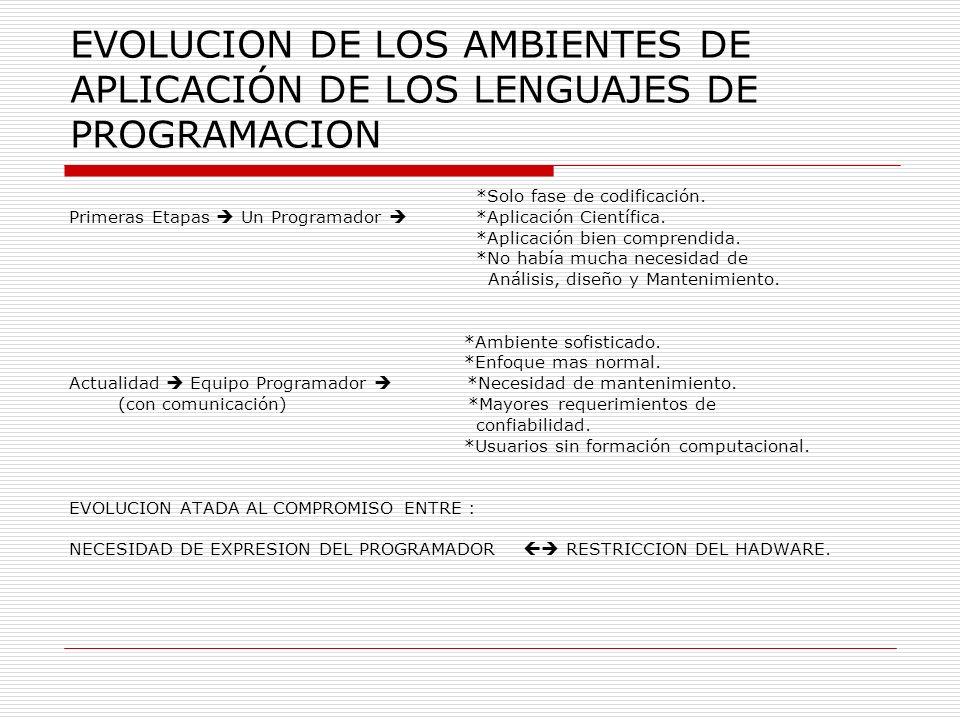 EVOLUCION DE LOS AMBIENTES DE APLICACIÓN DE LOS LENGUAJES DE PROGRAMACION