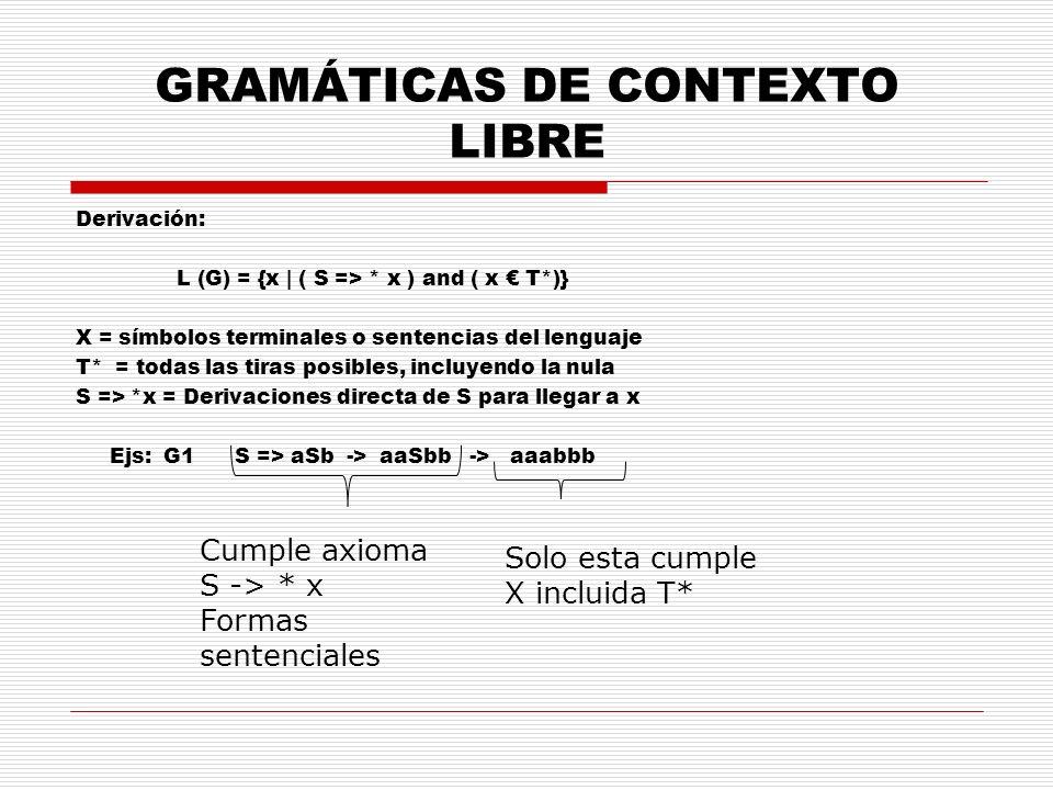 GRAMÁTICAS DE CONTEXTO LIBRE