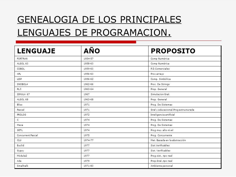 GENEALOGIA DE LOS PRINCIPALES LENGUAJES DE PROGRAMACION.
