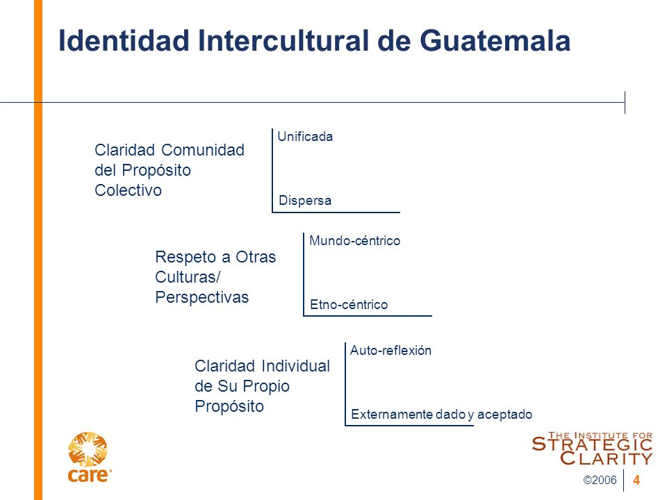 Identidad Intercultural de Guatemala