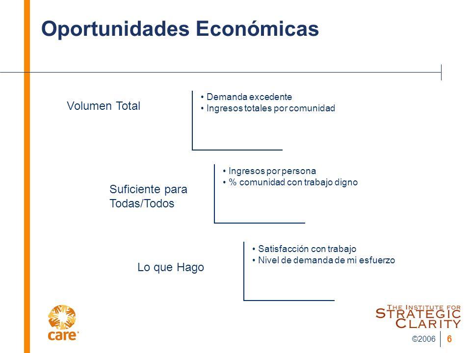 Oportunidades Económicas
