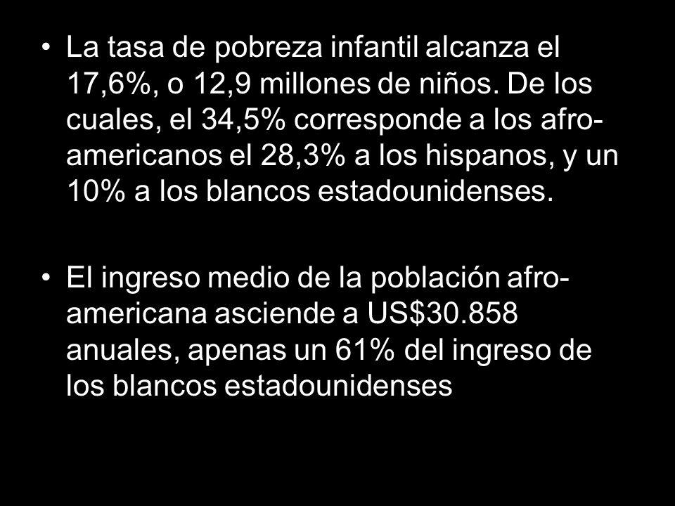 La tasa de pobreza infantil alcanza el 17,6%, o 12,9 millones de niños