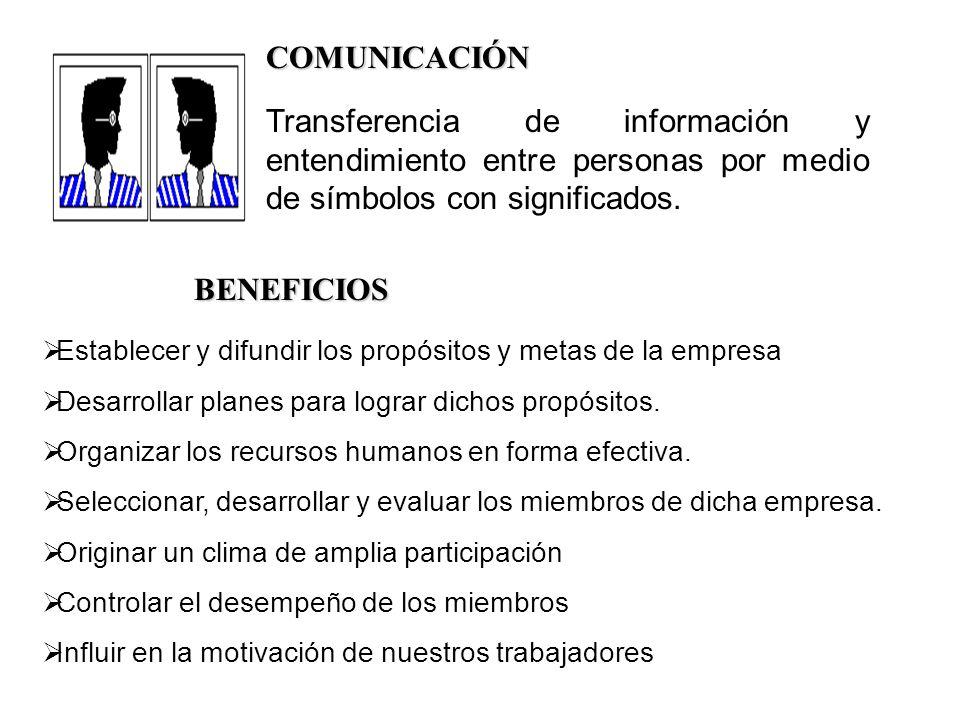 COMUNICACIÓNTransferencia de información y entendimiento entre personas por medio de símbolos con significados.