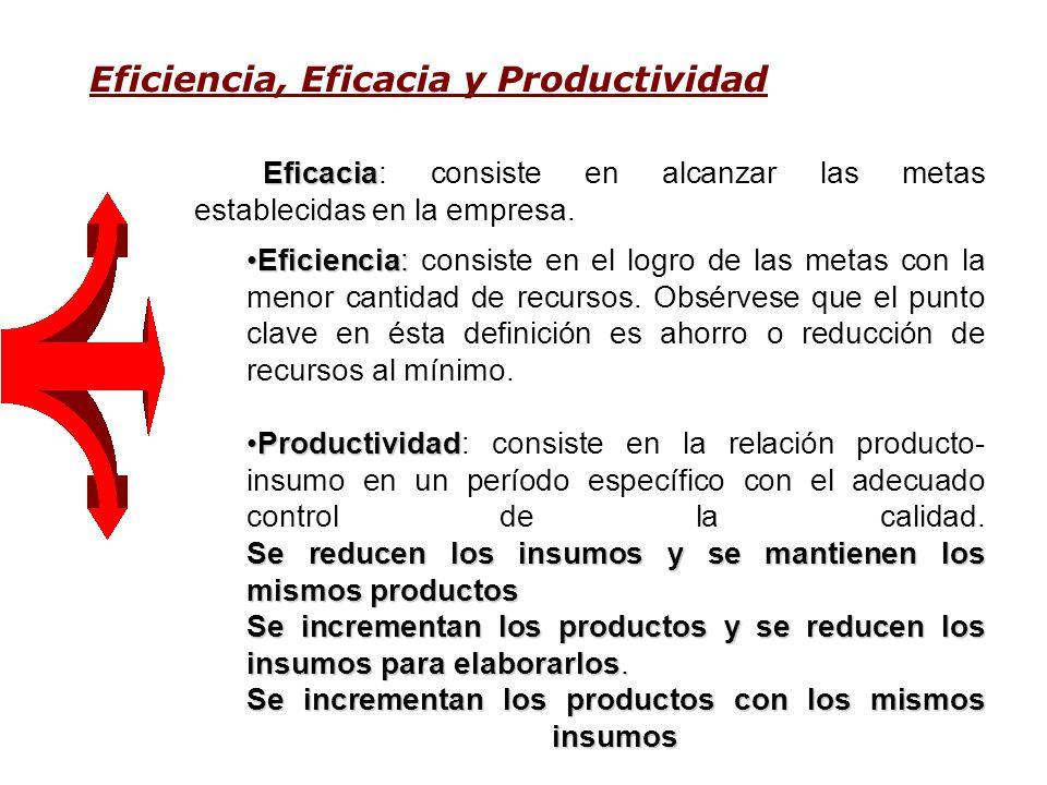 Eficiencia, Eficacia y Productividad