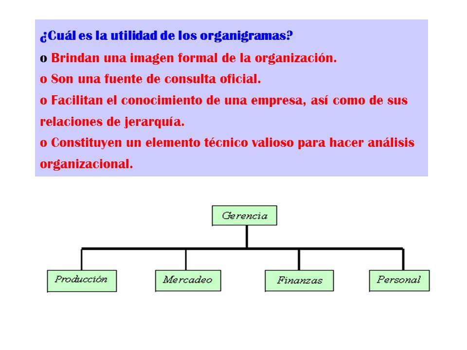 ¿Cuál es la utilidad de los organigramas