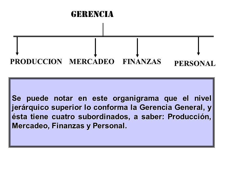 GERENCIA PRODUCCION MERCADEO FINANZAS PERSONAL