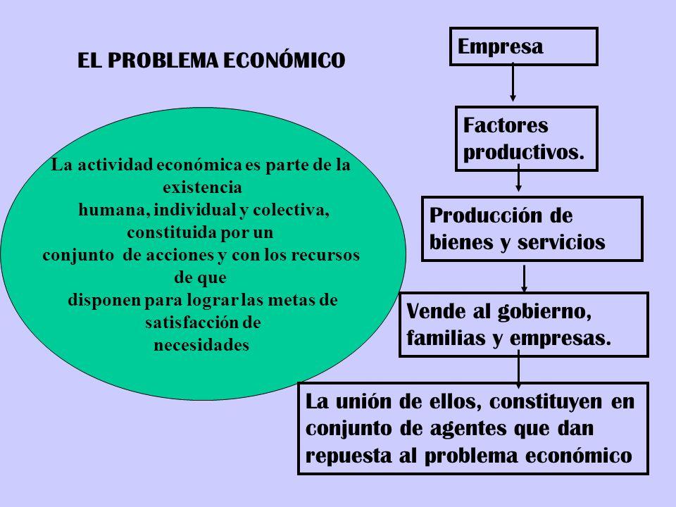 Producción de bienes y servicios