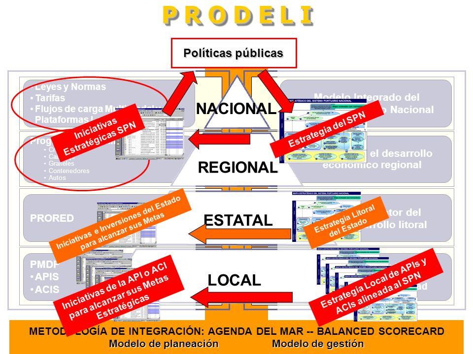P R O D E L I NACIONAL REGIONAL ESTATAL LOCAL ELEMENTOS RESULTADOS