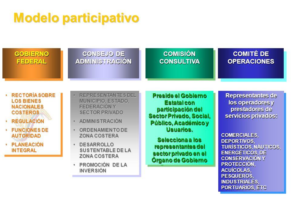 Modelo participativo GOBIERNO FEDERAL CONSEJO DE ADMINISTRACIÓN