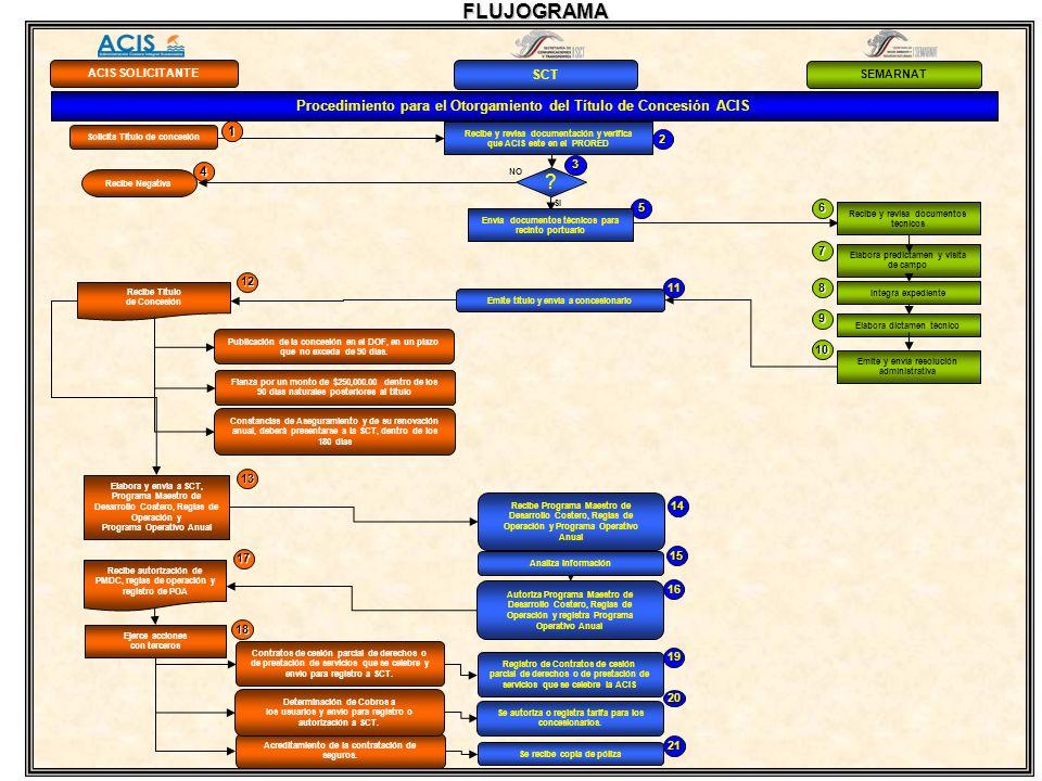 FLUJOGRAMA ACIS SOLICITANTE. SCT. SEMARNAT. Procedimiento para el Otorgamiento del Título de Concesión ACIS.