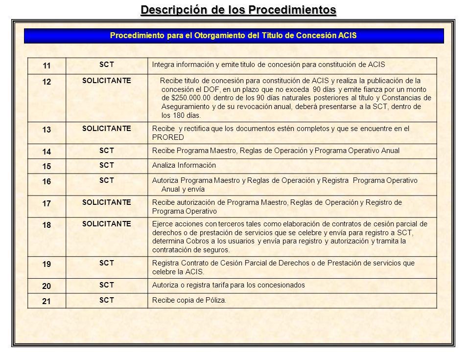 Descripción de los Procedimientos