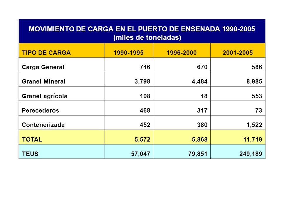 MOVIMIENTO DE CARGA EN EL PUERTO DE ENSENADA 1990-2005 (miles de toneladas)