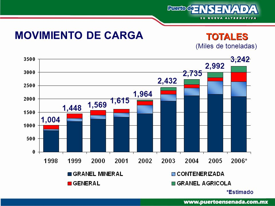 MOVIMIENTO DE CARGA TOTALES 3,242 2,992 2,735 2,432 1,964 1,615 1,569