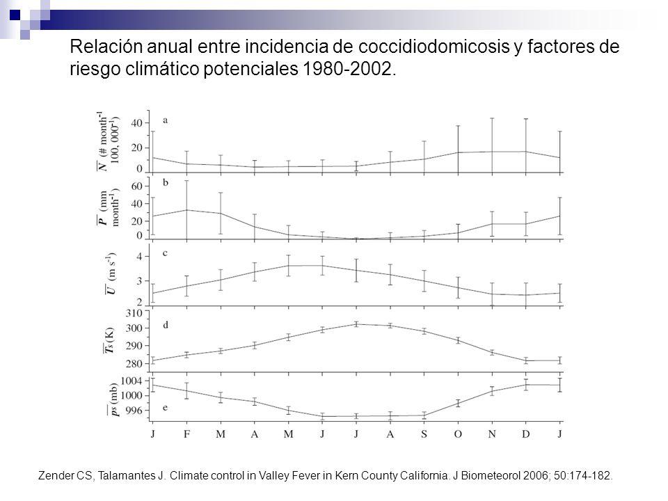 Relación anual entre incidencia de coccidiodomicosis y factores de riesgo climático potenciales 1980-2002.