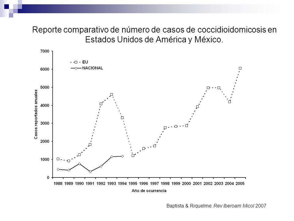 Reporte comparativo de número de casos de coccidioidomicosis en Estados Unidos de América y México.