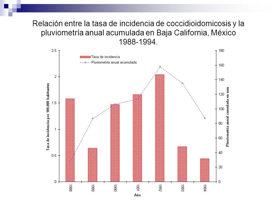 Relación entre la tasa de incidencia de coccidioidomicosis y la pluviometría anual acumulada en Baja California, México