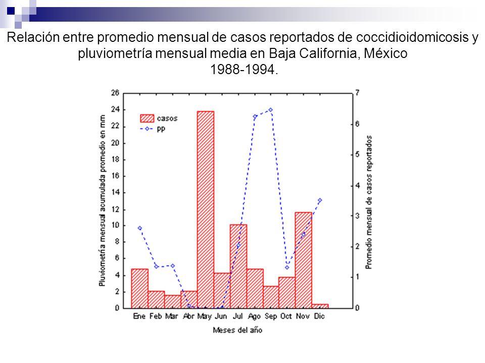 Relación entre promedio mensual de casos reportados de coccidioidomicosis y pluviometría mensual media en Baja California, México