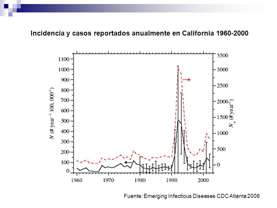 Incidencia y casos reportados anualmente en California 1960-2000