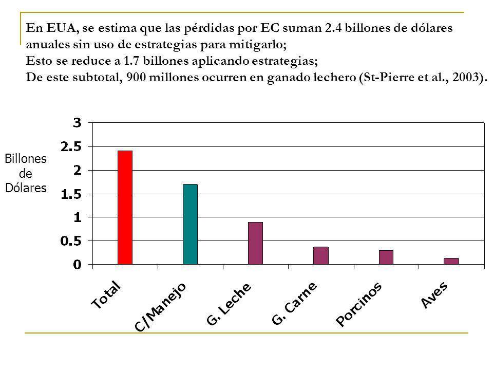 En EUA, se estima que las pérdidas por EC suman 2