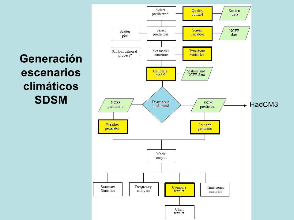 Generación escenarios climáticos SDSM