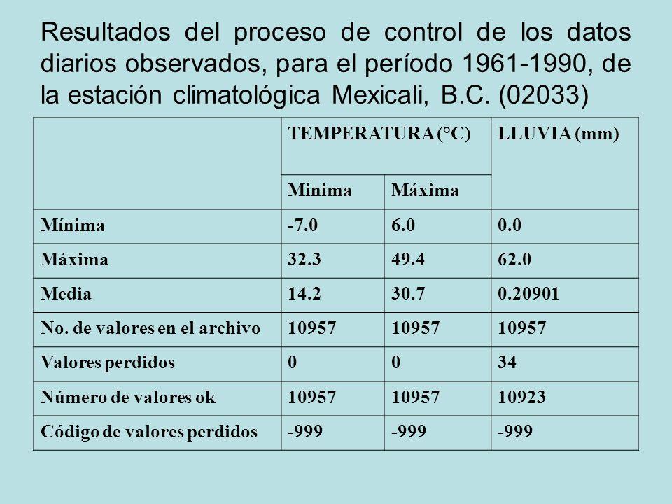 Resultados del proceso de control de los datos diarios observados, para el período 1961-1990, de la estación climatológica Mexicali, B.C. (02033)