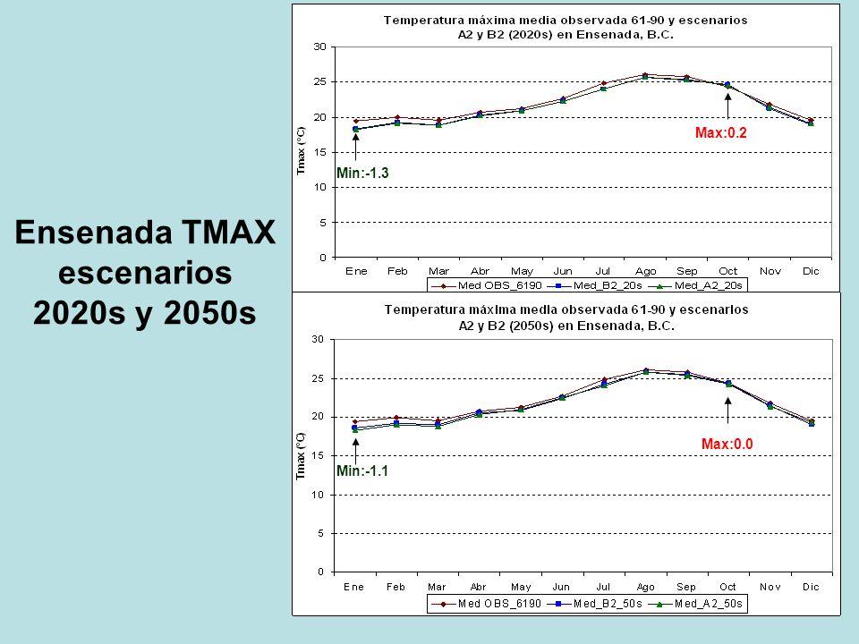 Ensenada TMAX escenarios 2020s y 2050s