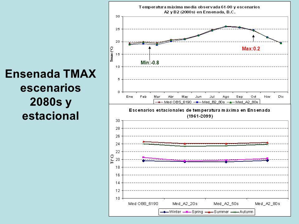 Ensenada TMAX escenarios 2080s y estacional