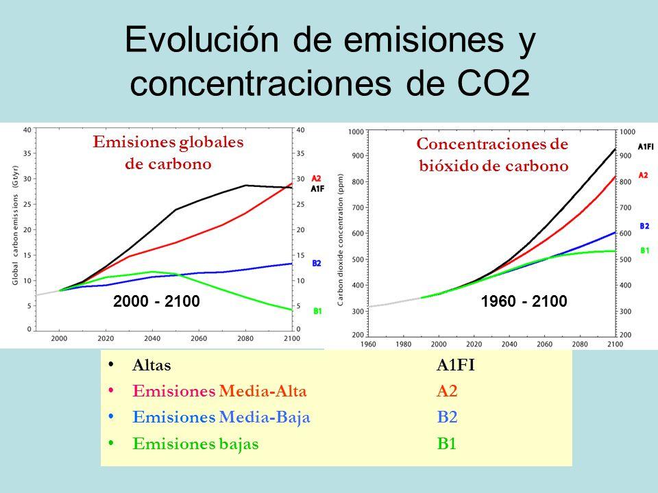 Evolución de emisiones y concentraciones de CO2