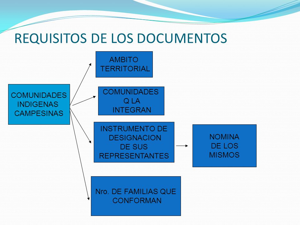 REQUISITOS DE LOS DOCUMENTOS