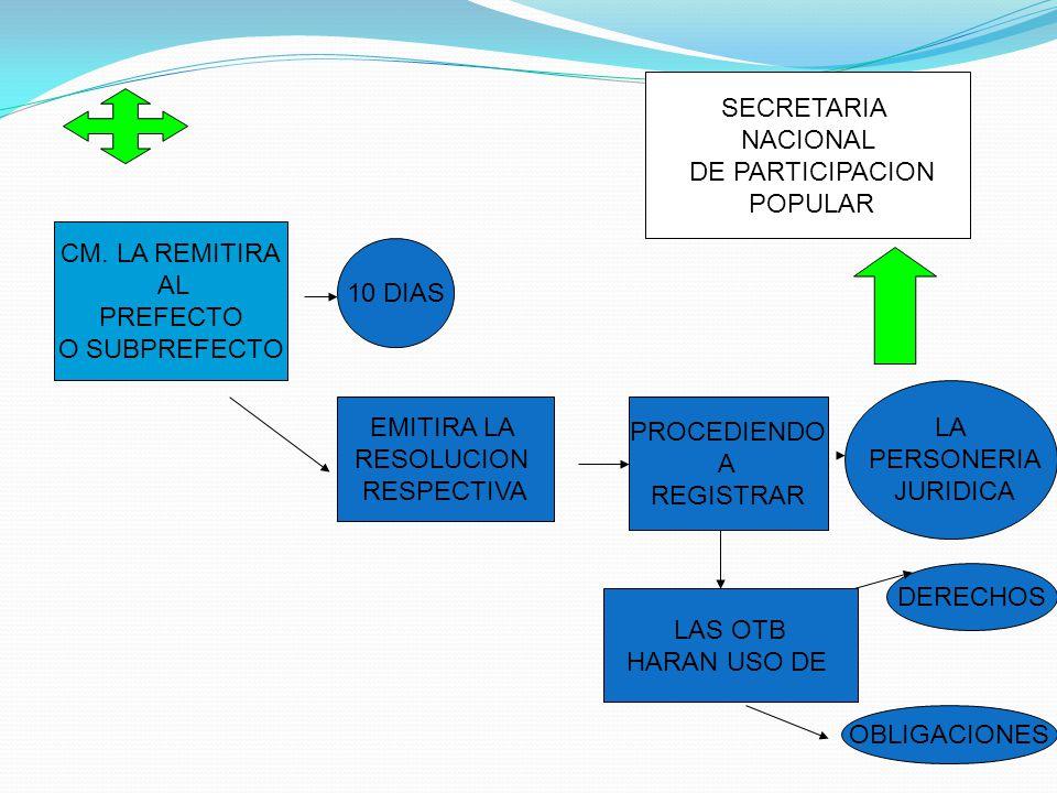 SECRETARIA NACIONAL. DE PARTICIPACION. POPULAR. CM. LA REMITIRA. AL. PREFECTO. O SUBPREFECTO.