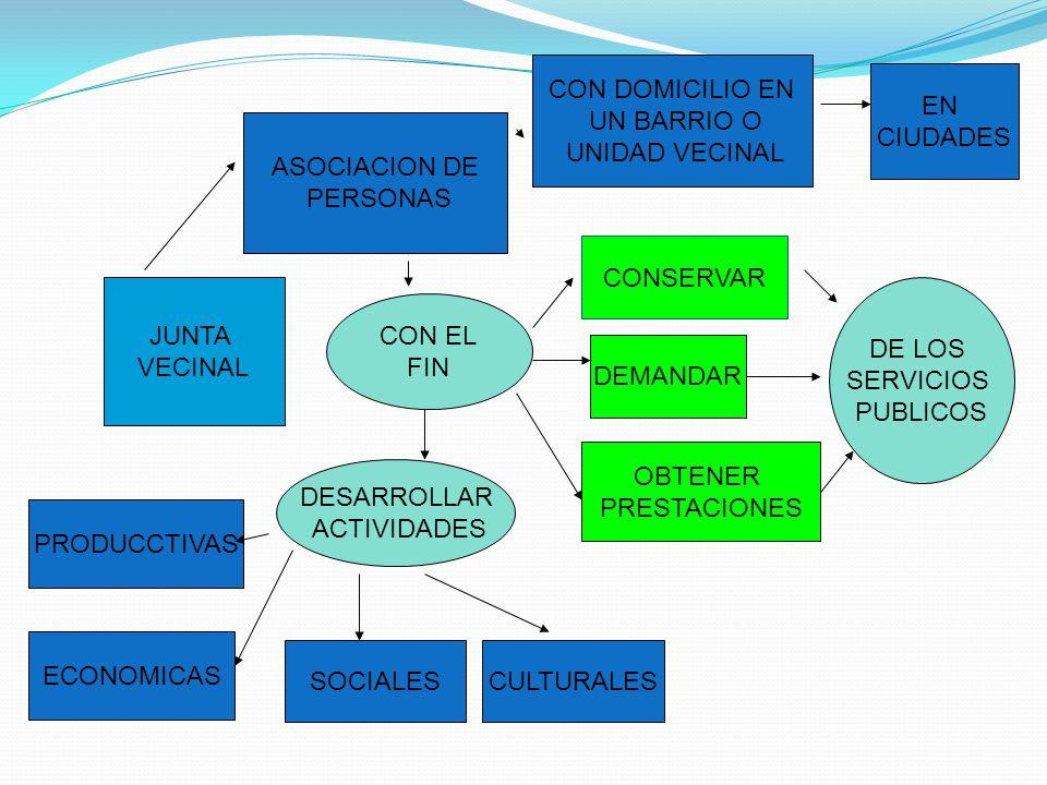 CON DOMICILIO EN UN BARRIO O. UNIDAD VECINAL. EN. CIUDADES. ASOCIACION DE. PERSONAS. CONSERVAR.