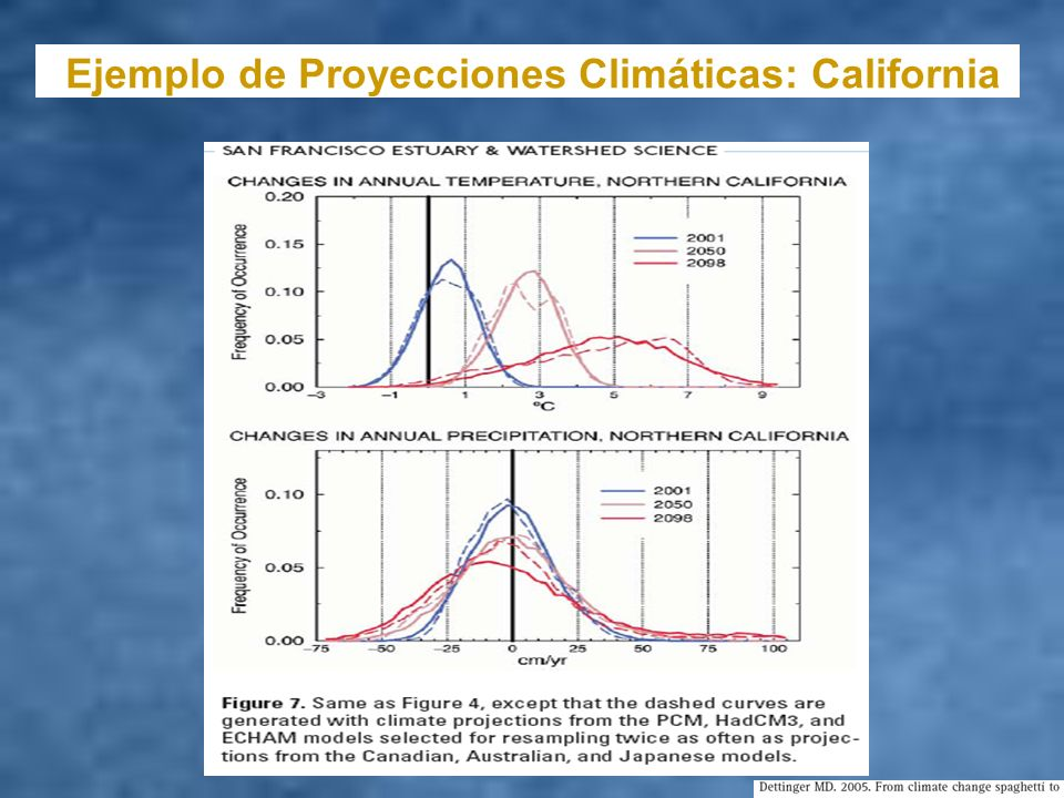 Ejemplo de Proyecciones Climáticas: California