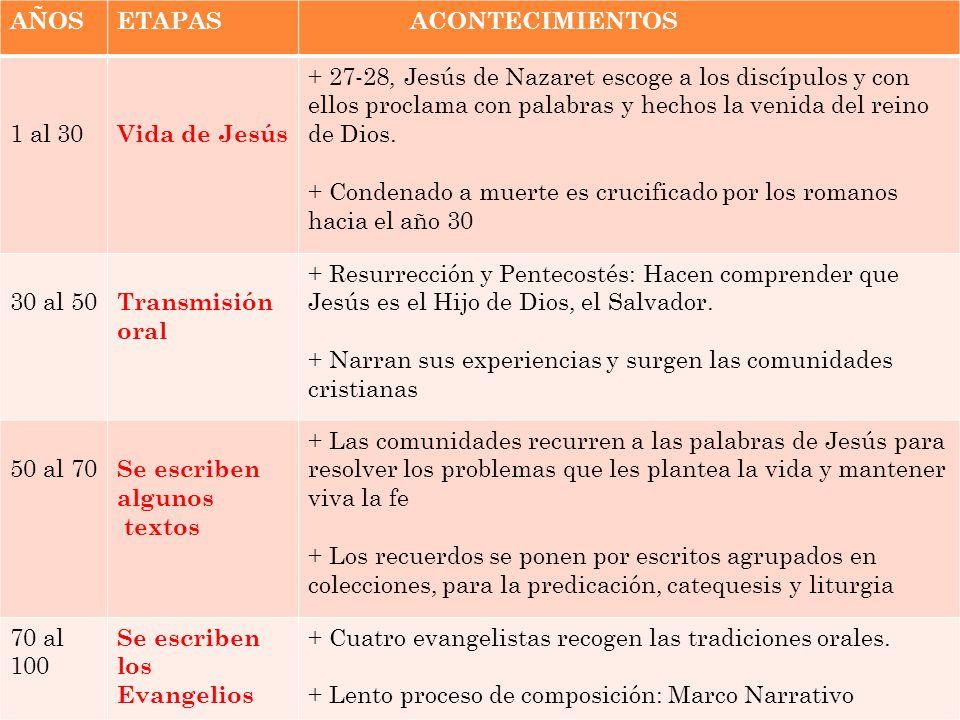 AÑOS ETAPAS ACONTECIMIENTOS 1 al 30 Vida de Jesús